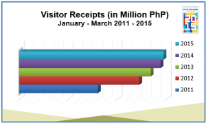 01_VisitorReceiptsMarch2015