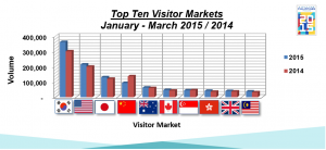 06_TopTenVisitorMarketsMarch2015