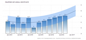 philippines-gdp-growth-annual-forecast